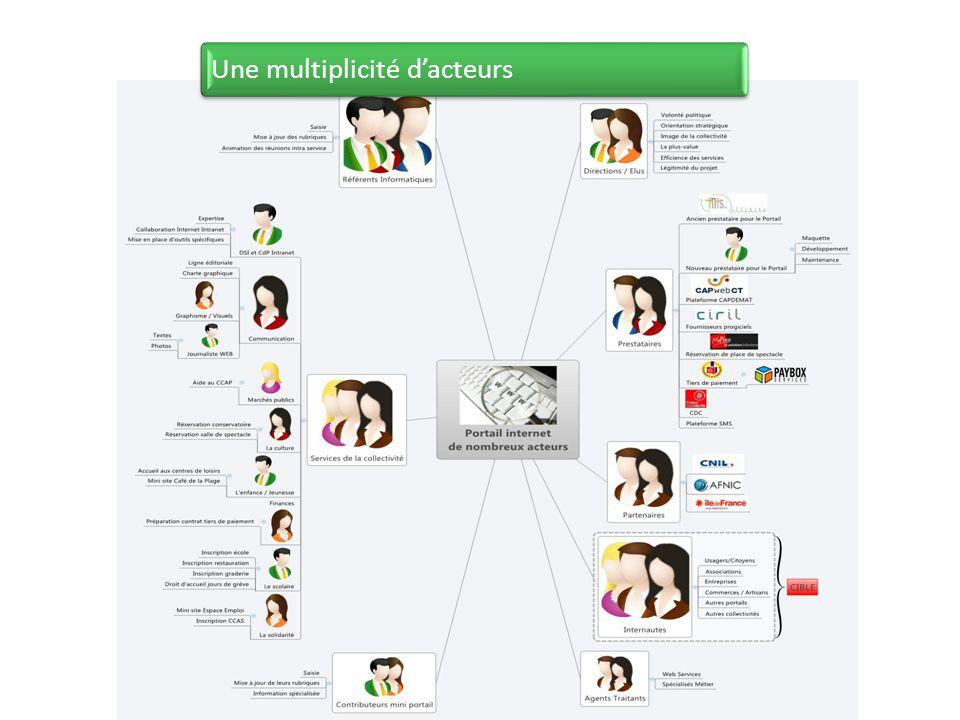 Une multiplicité dacteurs