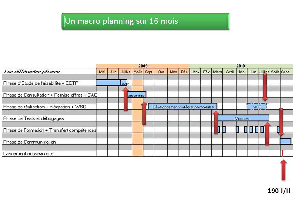 Un macro planning sur 16 mois 190 J/H