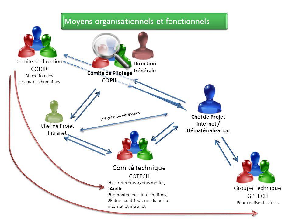 Comité de direction CODIR Allocation des ressources humaines Moyens organisationnels et fonctionnels Groupe technique GPTECH Pour réaliser les tests C