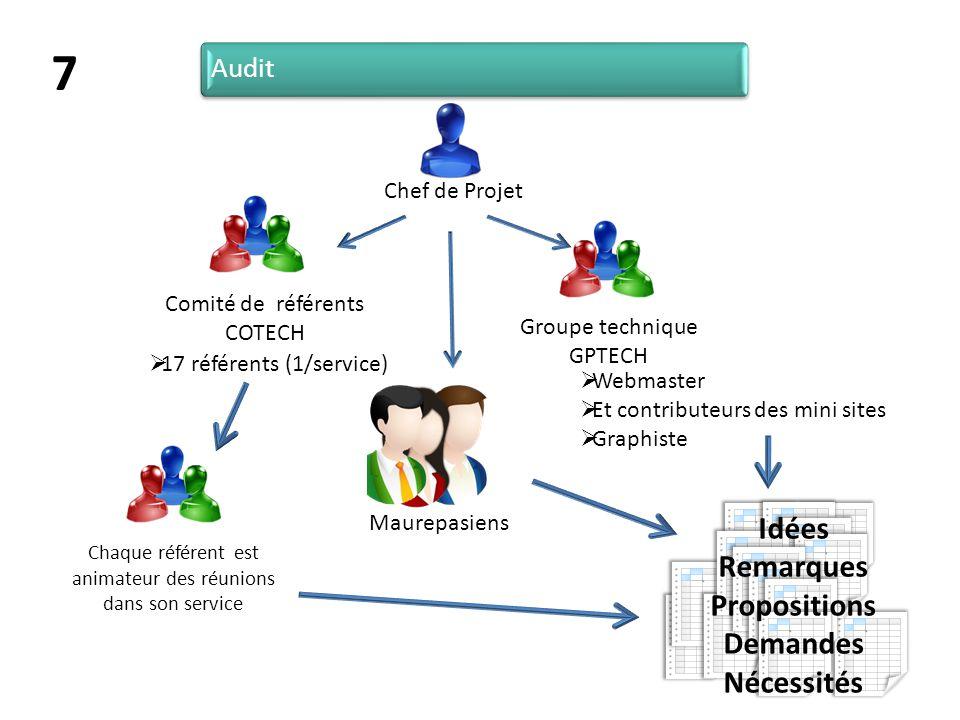 Chaque référent est animateur des réunions dans son service Idées Remarques Propositions Demandes Nécessités Audit Chef de Projet Groupe technique GPT