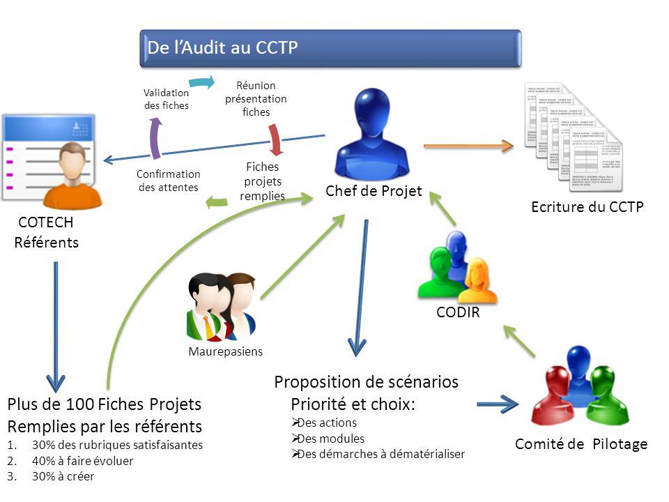De lAudit au CCTP Proposition de scénarios Priorité et choix: Des actions Des modules Des démarches à dématérialiser Comité de Pilotage Ecriture du CC