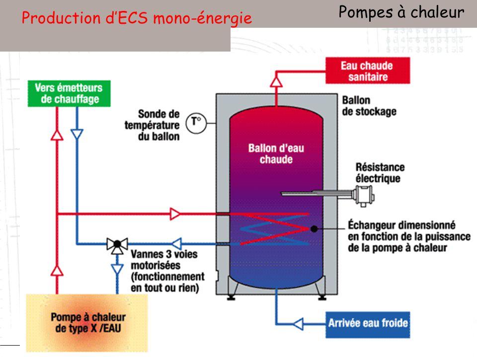 Conservatoire national des arts et métiers Laboratoire du froid (LGP2ES) – PARIS Janvier 2010 Votre titre Pompes à chaleur 101 Production dECS mono-énergie