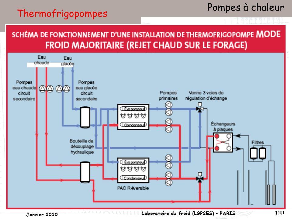 Conservatoire national des arts et métiers Laboratoire du froid (LGP2ES) – PARIS Janvier 2010 Votre titre Pompes à chaleur 111 Thermofrigopompes