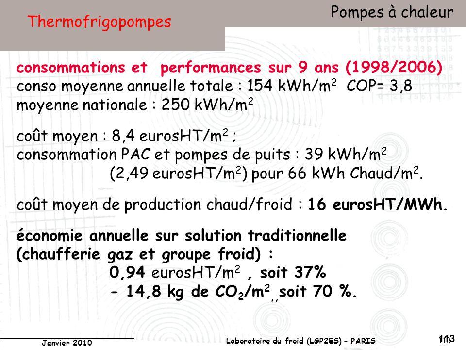 Conservatoire national des arts et métiers Laboratoire du froid (LGP2ES) – PARIS Janvier 2010 Votre titre Pompes à chaleur 113 Thermofrigopompes consommations et performances sur 9 ans (1998/2006) conso moyenne annuelle totale : 154 kWh/m 2 COP= 3,8 moyenne nationale : 250 kWh/m 2 coût moyen : 8,4 eurosHT/m 2 ; consommation PAC et pompes de puits : 39 kWh/m 2 (2,49 eurosHT/m 2 ) pour 66 kWh Chaud/m 2.