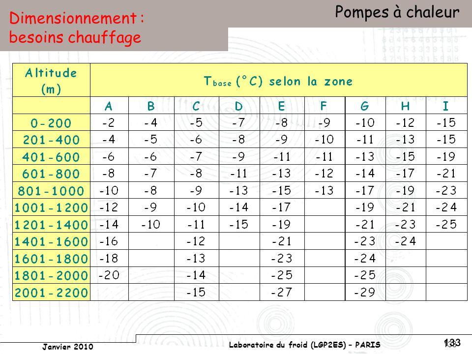 Conservatoire national des arts et métiers Laboratoire du froid (LGP2ES) – PARIS Janvier 2010 Votre titre Pompes à chaleur 133 Dimensionnement : besoins chauffage