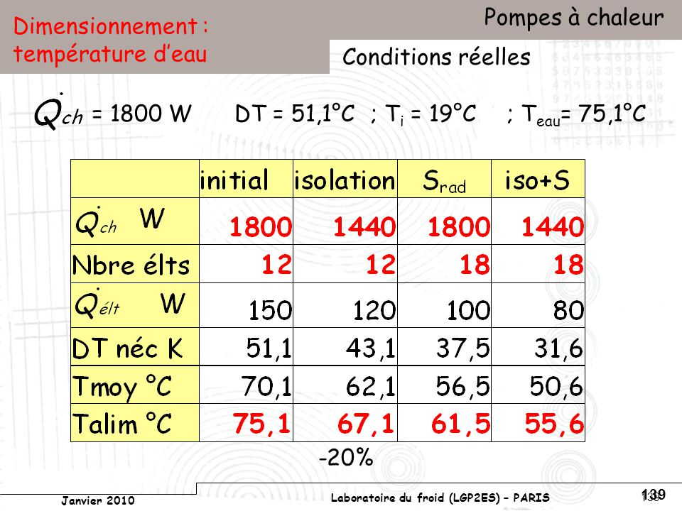 Conservatoire national des arts et métiers Laboratoire du froid (LGP2ES) – PARIS Janvier 2010 Votre titre Pompes à chaleur 139 Dimensionnement : température deau = 1800 W Conditions réelles DT = 51,1°C; T i = 19°C; T eau = 75,1°C -20%