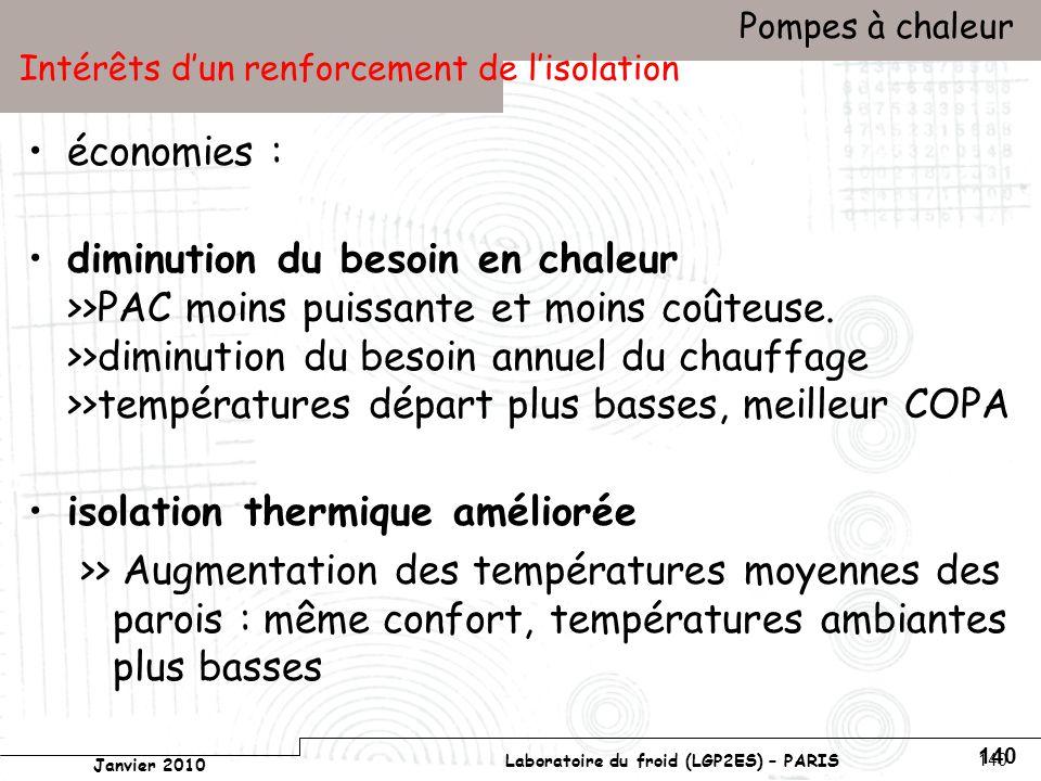 Conservatoire national des arts et métiers Laboratoire du froid (LGP2ES) – PARIS Janvier 2010 Votre titre Pompes à chaleur 140 Intérêts dun renforcement de lisolation économies : diminution du besoin en chaleur >>PAC moins puissante et moins coûteuse.