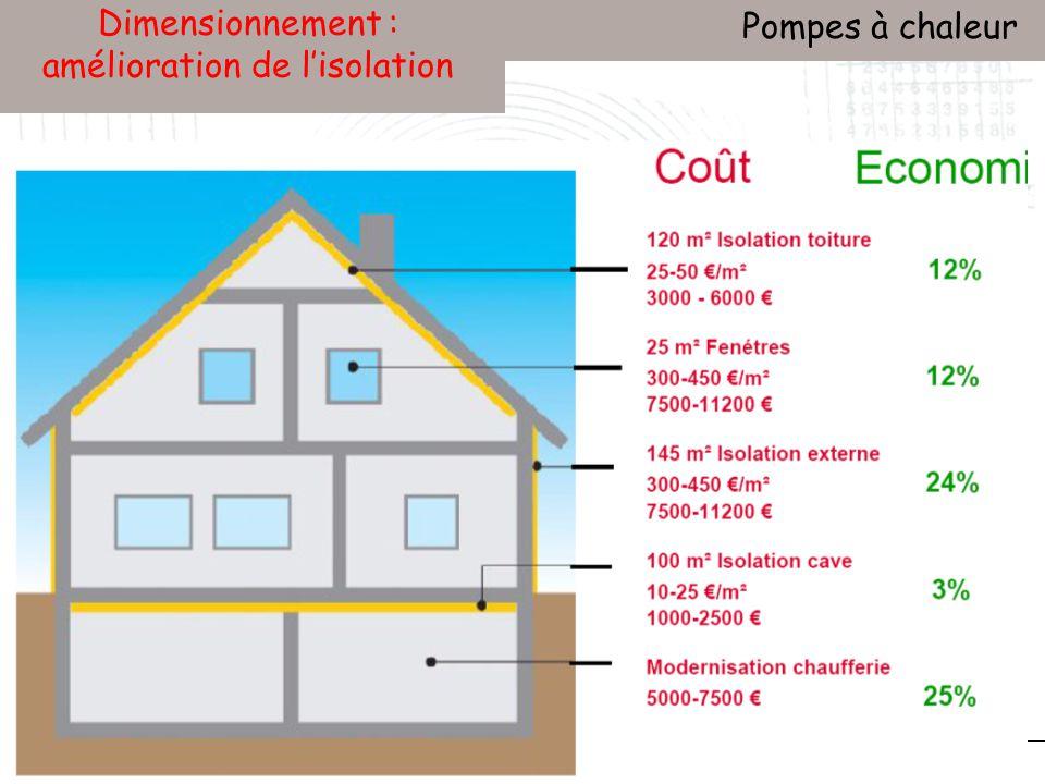 Conservatoire national des arts et métiers Laboratoire du froid (LGP2ES) – PARIS Janvier 2010 Votre titre Pompes à chaleur 141 Dimensionnement : amélioration de lisolation