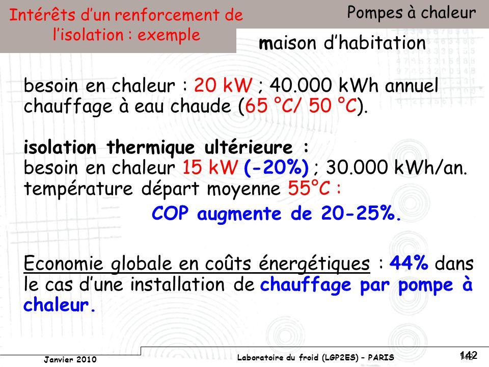 Conservatoire national des arts et métiers Laboratoire du froid (LGP2ES) – PARIS Janvier 2010 Votre titre Pompes à chaleur 142 Intérêts dun renforcement de lisolation : exemple besoin en chaleur : 20 kW ; 40.000 kWh annuel chauffage à eau chaude (65 °C/ 50 °C).