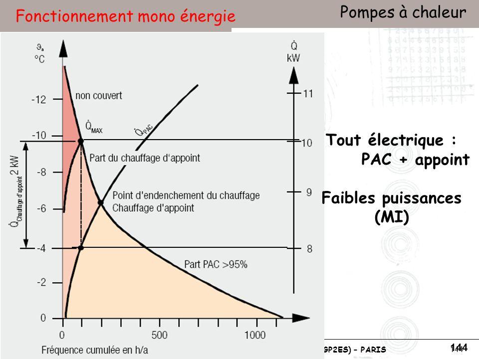 Conservatoire national des arts et métiers Laboratoire du froid (LGP2ES) – PARIS Janvier 2010 Votre titre Pompes à chaleur 144 Fonctionnement mono énergie Tout électrique : PAC + appoint Faibles puissances (MI)