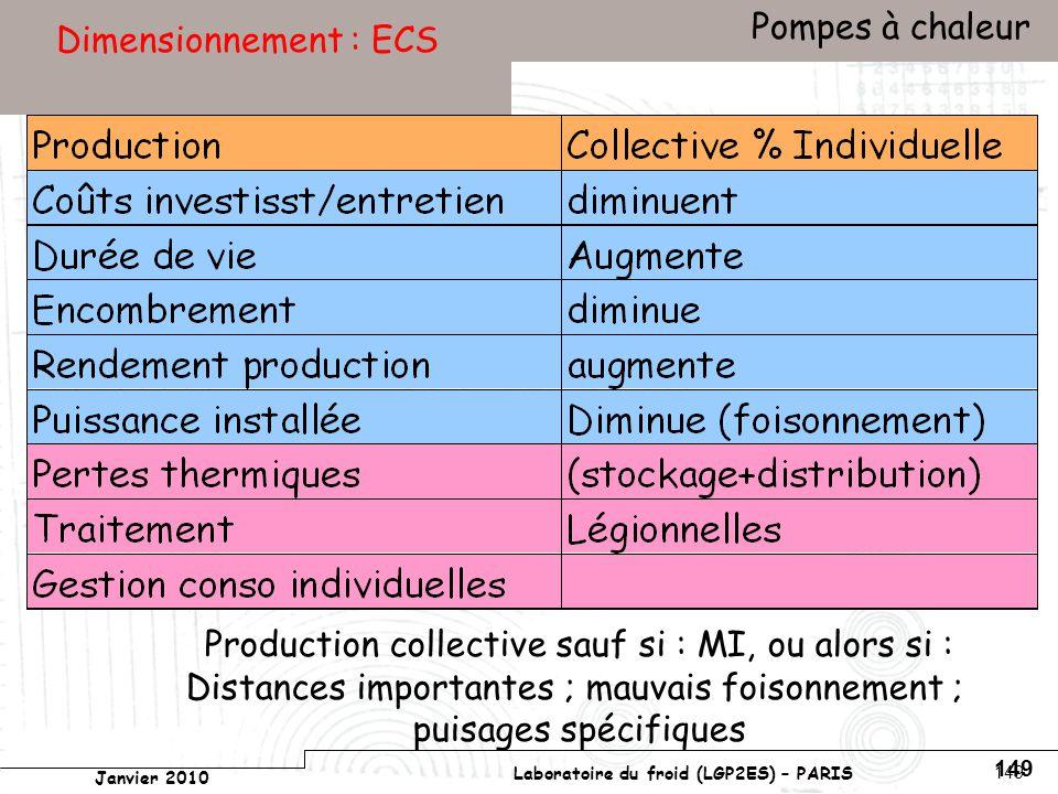 Conservatoire national des arts et métiers Laboratoire du froid (LGP2ES) – PARIS Janvier 2010 Votre titre Pompes à chaleur 149 Dimensionnement : ECS Production collective sauf si : MI, ou alors si : Distances importantes ; mauvais foisonnement ; puisages spécifiques