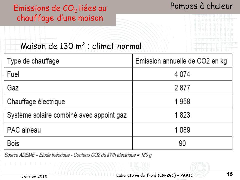 Conservatoire national des arts et métiers Laboratoire du froid (LGP2ES) – PARIS Janvier 2010 Votre titre Pompes à chaleur 15 Emissions de CO 2 liées au chauffage dune maison Maison de 130 m 2 ; climat normal