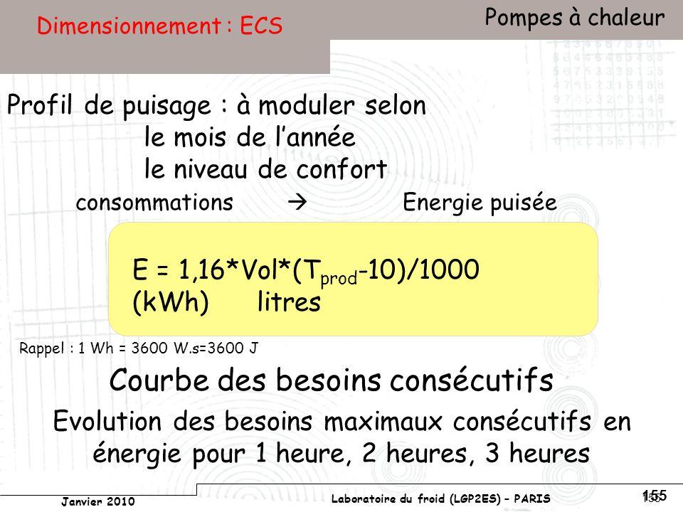 Conservatoire national des arts et métiers Laboratoire du froid (LGP2ES) – PARIS Janvier 2010 Votre titre Pompes à chaleur 155 Dimensionnement : ECS Courbe des besoins consécutifs Profil de puisage : à moduler selon le mois de lannée le niveau de confort consommations Energie puisée Evolution des besoins maximaux consécutifs en énergie pour 1 heure, 2 heures, 3 heures E = 1,16*Vol*(T prod -10)/1000 (kWh) litres Rappel : 1 Wh = 3600 W.s=3600 J