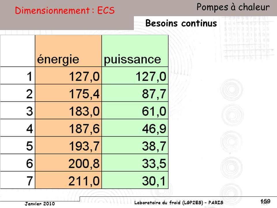 Conservatoire national des arts et métiers Laboratoire du froid (LGP2ES) – PARIS Janvier 2010 Votre titre Pompes à chaleur 159 Dimensionnement : ECS Besoins continus