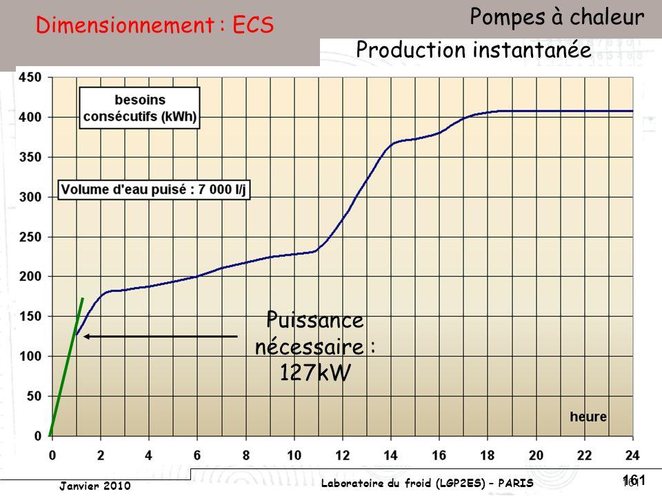 Conservatoire national des arts et métiers Laboratoire du froid (LGP2ES) – PARIS Janvier 2010 Votre titre Pompes à chaleur 161 Dimensionnement : ECS Production instantanée Puissance nécessaire : 127kW