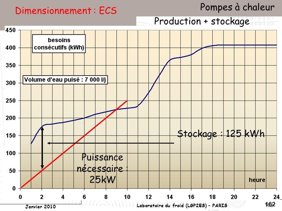 Conservatoire national des arts et métiers Laboratoire du froid (LGP2ES) – PARIS Janvier 2010 Votre titre Pompes à chaleur 162 Dimensionnement : ECS Production + stockage Stockage : 125 kWh Puissance nécessaire : 25kW