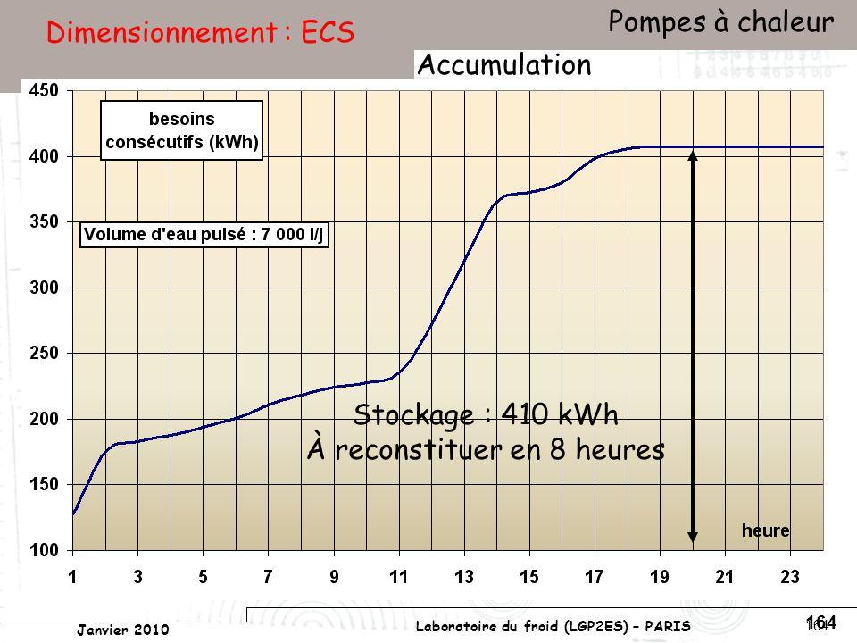 Conservatoire national des arts et métiers Laboratoire du froid (LGP2ES) – PARIS Janvier 2010 Votre titre Pompes à chaleur 164 Dimensionnement : ECS Accumulation Stockage : 410 kWh À reconstituer en 8 heures