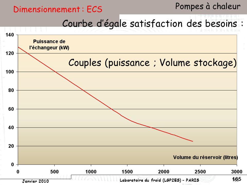 Conservatoire national des arts et métiers Laboratoire du froid (LGP2ES) – PARIS Janvier 2010 Votre titre Pompes à chaleur 165 Dimensionnement : ECS Couples (puissance ; Volume stockage) Courbe dégale satisfaction des besoins :