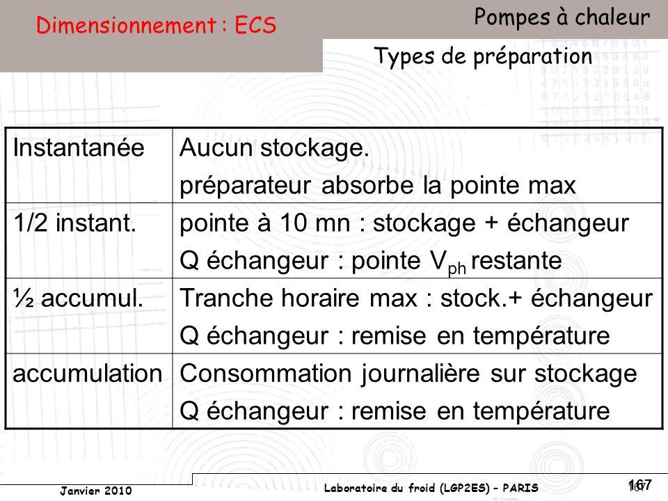 Conservatoire national des arts et métiers Laboratoire du froid (LGP2ES) – PARIS Janvier 2010 Votre titre Pompes à chaleur 167 Dimensionnement : ECS Types de préparation InstantanéeAucun stockage.