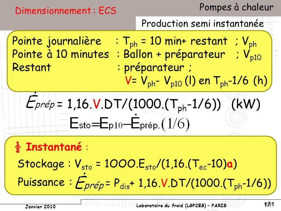Conservatoire national des arts et métiers Laboratoire du froid (LGP2ES) – PARIS Janvier 2010 Votre titre Pompes à chaleur 171 Dimensionnement : ECS ½ Instantané : Stockage : V sto = 1OOO.E sto /(1,16.(T ec -10)a) Puissance : = 1,16.V.DT/(1000.(T ph -1/6)) (kW) Production semi instantanée Pointe journalière : T ph = 10 min+ restant ; V ph Pointe à 10 minutes : Ballon + préparateur ; V p10 Restant : préparateur ; V= V ph - V p10 (l) en T ph -1/6 (h) = P dis + 1,16.V.DT/(1000.(T ph -1/6))