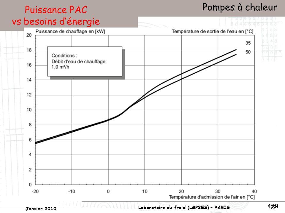 Conservatoire national des arts et métiers Laboratoire du froid (LGP2ES) – PARIS Janvier 2010 Votre titre Pompes à chaleur 179 Puissance PAC vs besoins dénergie