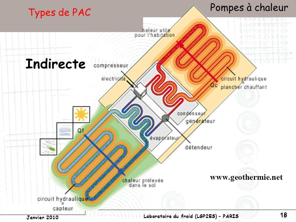 Conservatoire national des arts et métiers Laboratoire du froid (LGP2ES) – PARIS Janvier 2010 Votre titre Pompes à chaleur 18 Types de PAC Indirecte www.geothermie.net