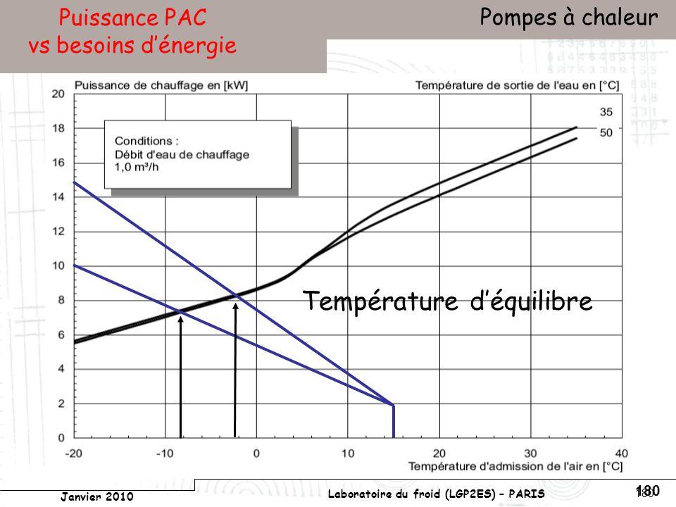Conservatoire national des arts et métiers Laboratoire du froid (LGP2ES) – PARIS Janvier 2010 Votre titre Pompes à chaleur 180 Puissance PAC vs besoins dénergie Température déquilibre