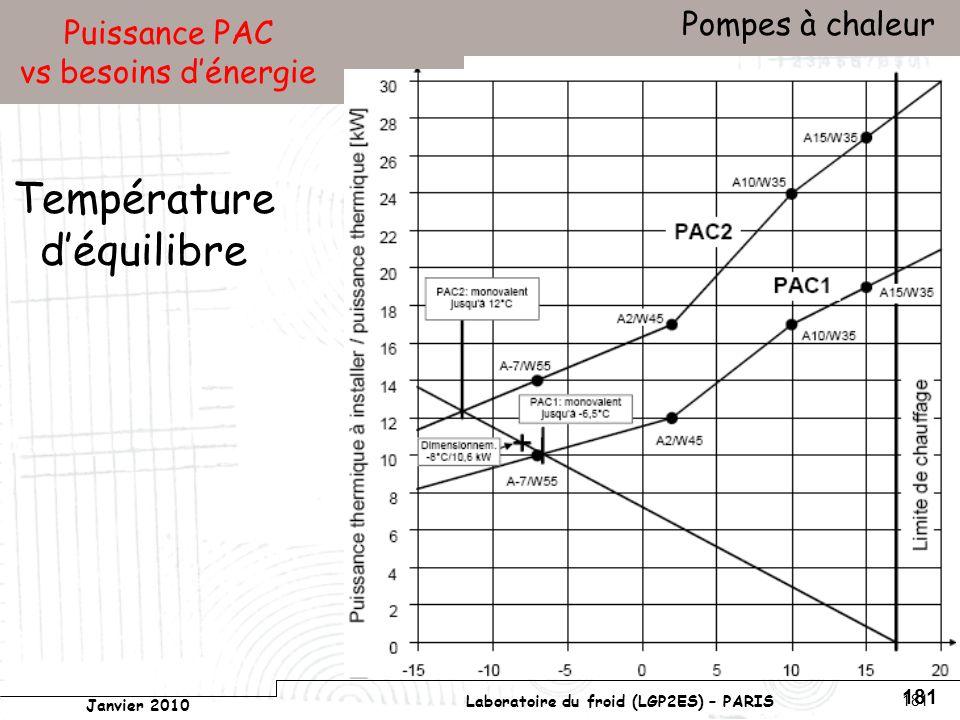 Conservatoire national des arts et métiers Laboratoire du froid (LGP2ES) – PARIS Janvier 2010 Votre titre Pompes à chaleur 181 Puissance PAC vs besoins dénergie Température déquilibre