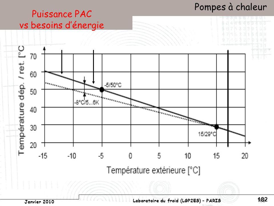 Conservatoire national des arts et métiers Laboratoire du froid (LGP2ES) – PARIS Janvier 2010 Votre titre Pompes à chaleur 182 Puissance PAC vs besoins dénergie