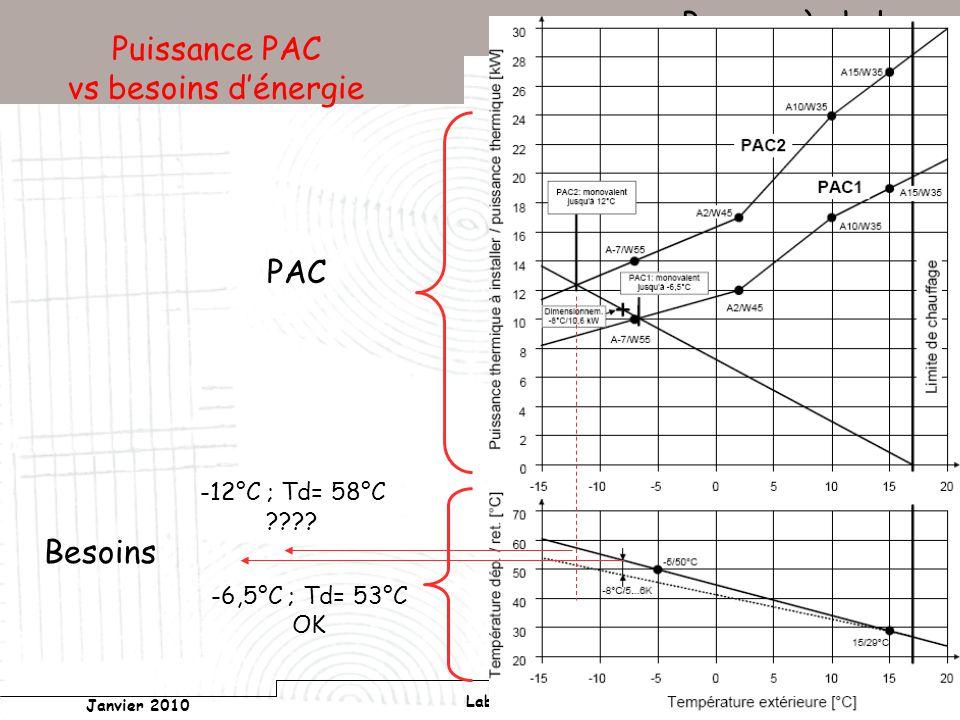 Conservatoire national des arts et métiers Laboratoire du froid (LGP2ES) – PARIS Janvier 2010 Votre titre Pompes à chaleur 183 Puissance PAC vs besoins dénergie PAC Besoins -12°C ; Td= 58°C .
