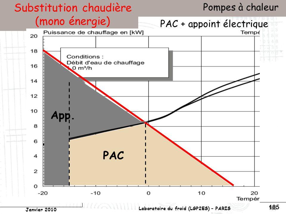 Conservatoire national des arts et métiers Laboratoire du froid (LGP2ES) – PARIS Janvier 2010 Votre titre Pompes à chaleur 185 Substitution chaudière (mono énergie) PAC + appoint électrique App.