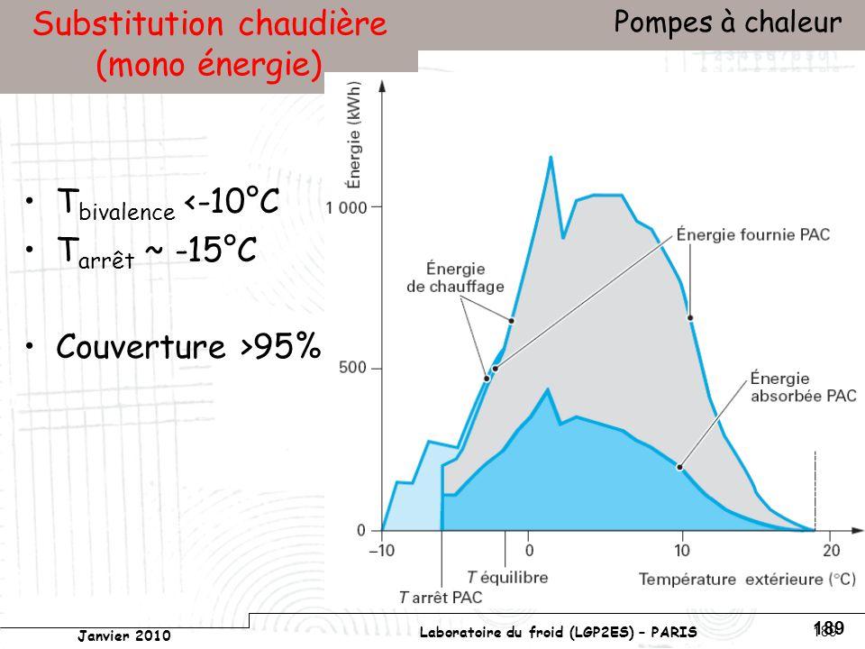 Conservatoire national des arts et métiers Laboratoire du froid (LGP2ES) – PARIS Janvier 2010 Votre titre Pompes à chaleur 189 Substitution chaudière (mono énergie) T bivalence <-10°C T arrêt ~ -15°C Couverture >95%