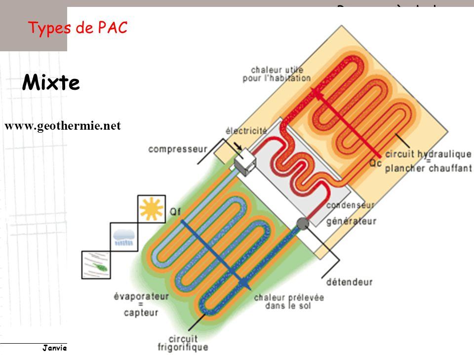 Conservatoire national des arts et métiers Laboratoire du froid (LGP2ES) – PARIS Janvier 2010 Votre titre Pompes à chaleur 19 Types de PAC Mixte www.geothermie.net