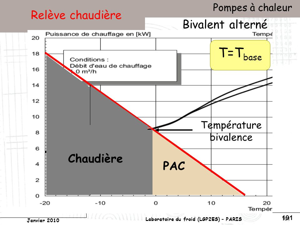 Conservatoire national des arts et métiers Laboratoire du froid (LGP2ES) – PARIS Janvier 2010 Votre titre Pompes à chaleur 191 Relève chaudière Bivalent alterné PAC Chaudière Température bivalence T=T base
