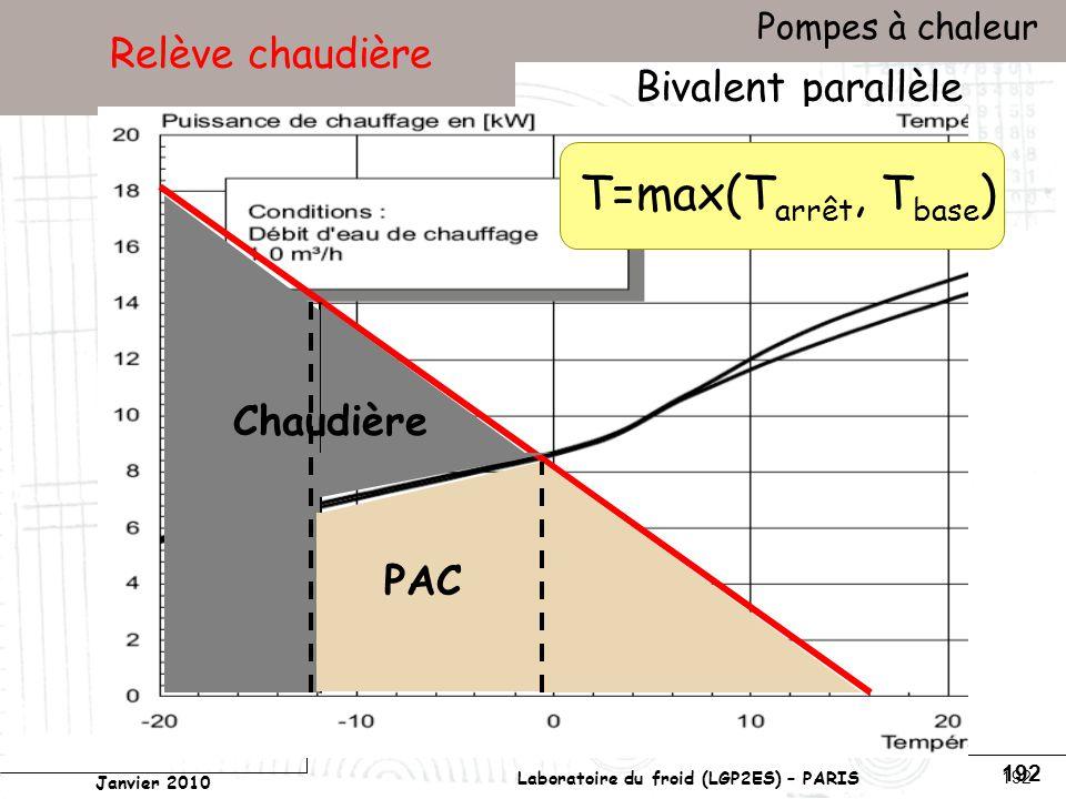 Conservatoire national des arts et métiers Laboratoire du froid (LGP2ES) – PARIS Janvier 2010 Votre titre Pompes à chaleur 192 Relève chaudière Bivalent parallèle Chaudière PAC T=max(T arrêt, T base )