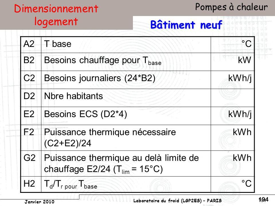 Conservatoire national des arts et métiers Laboratoire du froid (LGP2ES) – PARIS Janvier 2010 Votre titre Pompes à chaleur 194 Dimensionnement logement Bâtiment neuf A2T base°C B2Besoins chauffage pour T base kW C2Besoins journaliers (24*B2)kWh/j D2Nbre habitants E2Besoins ECS (D2*4)kWh/j F2Puissance thermique nécessaire (C2+E2)/24 kWh G2Puissance thermique au delà limite de chauffage E2/24 (T lim = 15°C) kWh H2T d /T r pour T base °C