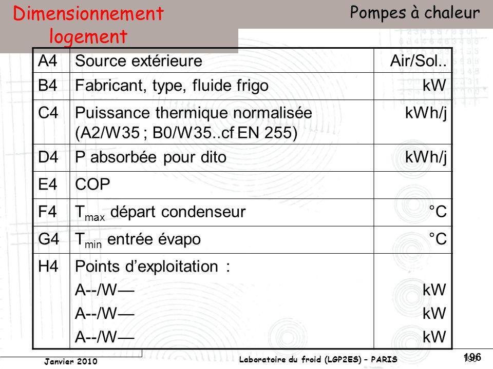 Conservatoire national des arts et métiers Laboratoire du froid (LGP2ES) – PARIS Janvier 2010 Votre titre Pompes à chaleur 196 Dimensionnement logement A4Source extérieureAir/Sol..