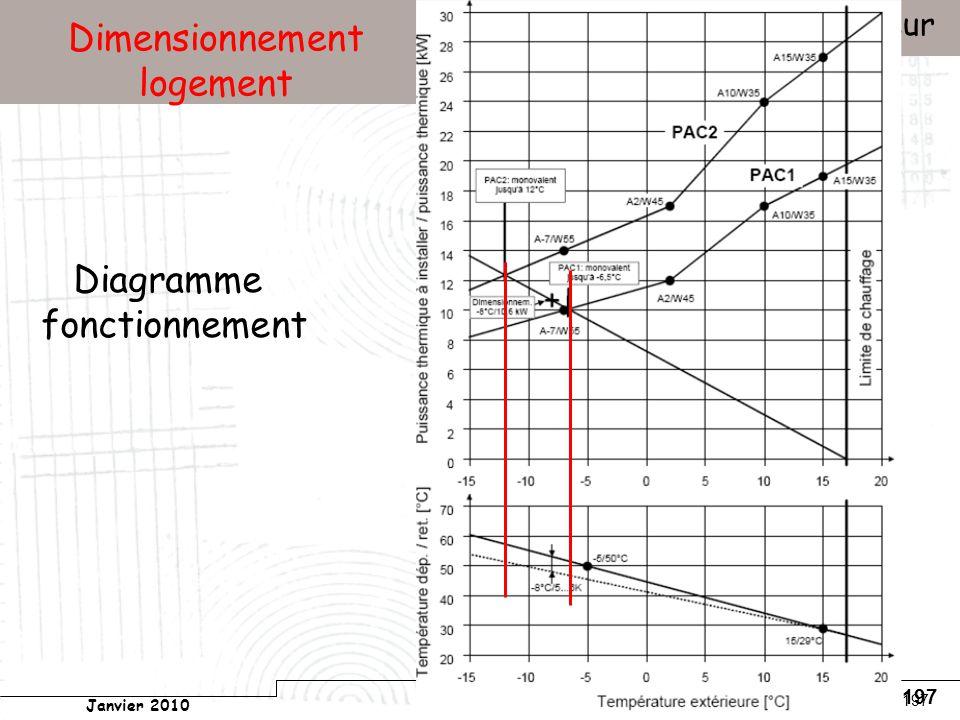 Conservatoire national des arts et métiers Laboratoire du froid (LGP2ES) – PARIS Janvier 2010 Votre titre Pompes à chaleur 197 Dimensionnement logement Diagramme fonctionnement