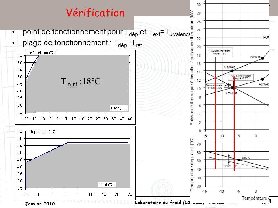 Conservatoire national des arts et métiers Laboratoire du froid (LGP2ES) – PARIS Janvier 2010 Votre titre Pompes à chaleur 198 Vérification point de fonctionnement pour T dép et T ext =T bivalence plage de fonctionnement : T dép, T ret T mini :18°C