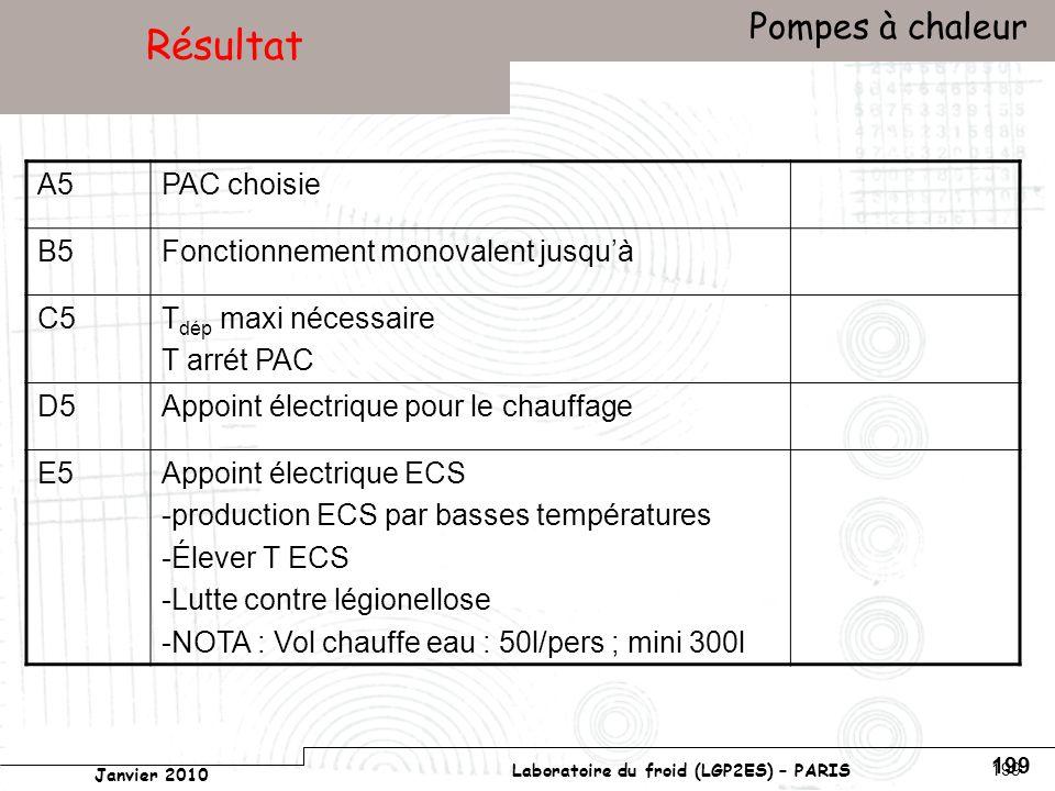 Conservatoire national des arts et métiers Laboratoire du froid (LGP2ES) – PARIS Janvier 2010 Votre titre Pompes à chaleur 199 Résultat A5PAC choisie B5Fonctionnement monovalent jusquà C5T dép maxi nécessaire T arrét PAC D5Appoint électrique pour le chauffage E5Appoint électrique ECS -production ECS par basses températures -Élever T ECS -Lutte contre légionellose -NOTA : Vol chauffe eau : 50l/pers ; mini 300l