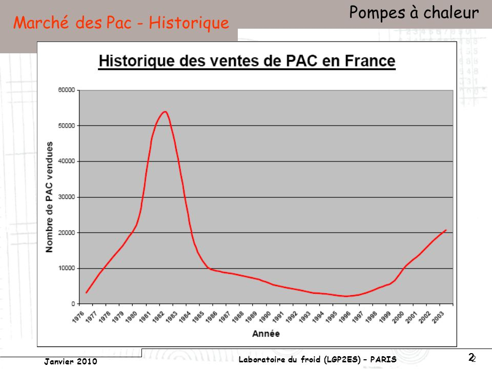 Conservatoire national des arts et métiers Laboratoire du froid (LGP2ES) – PARIS Janvier 2010 Votre titre Pompes à chaleur 2 2 Marché des Pac - Historique