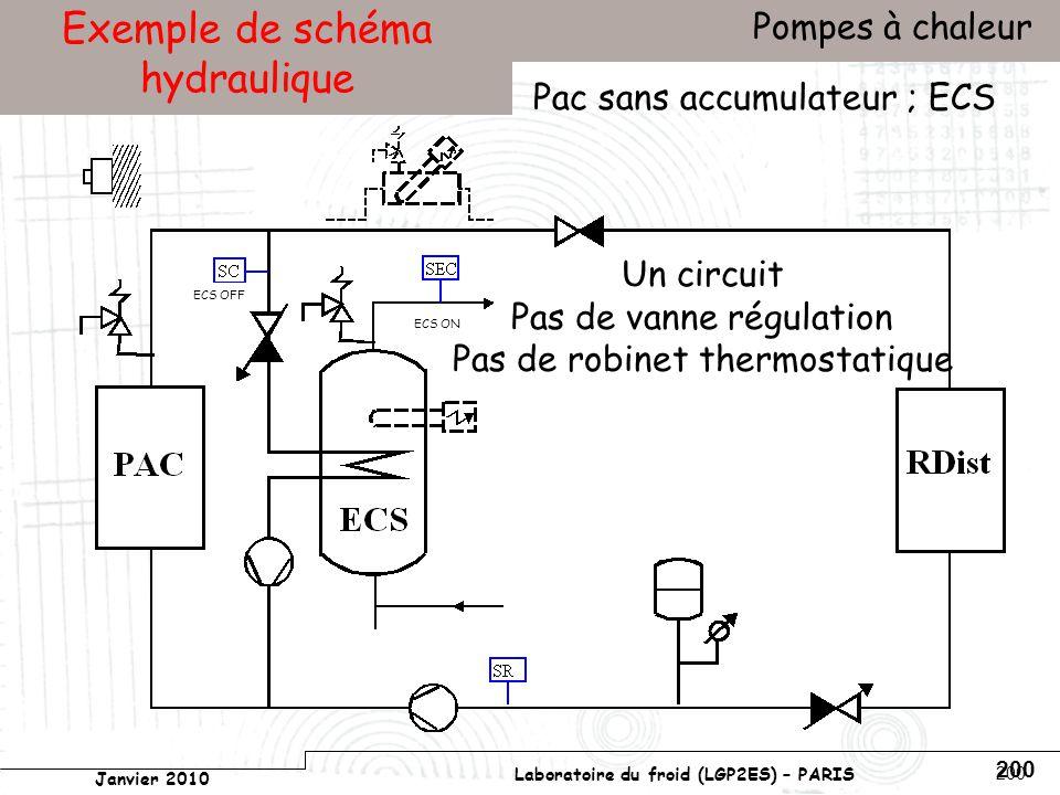 Conservatoire national des arts et métiers Laboratoire du froid (LGP2ES) – PARIS Janvier 2010 Votre titre Pompes à chaleur 200 Exemple de schéma hydraulique Pac sans accumulateur ; ECS Un circuit Pas de vanne régulation Pas de robinet thermostatique ECS ON ECS OFF