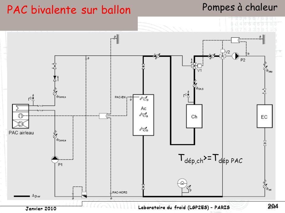 Conservatoire national des arts et métiers Laboratoire du froid (LGP2ES) – PARIS Janvier 2010 Votre titre Pompes à chaleur 204 PAC bivalente sur ballon T dép,ch >=T dép PAC
