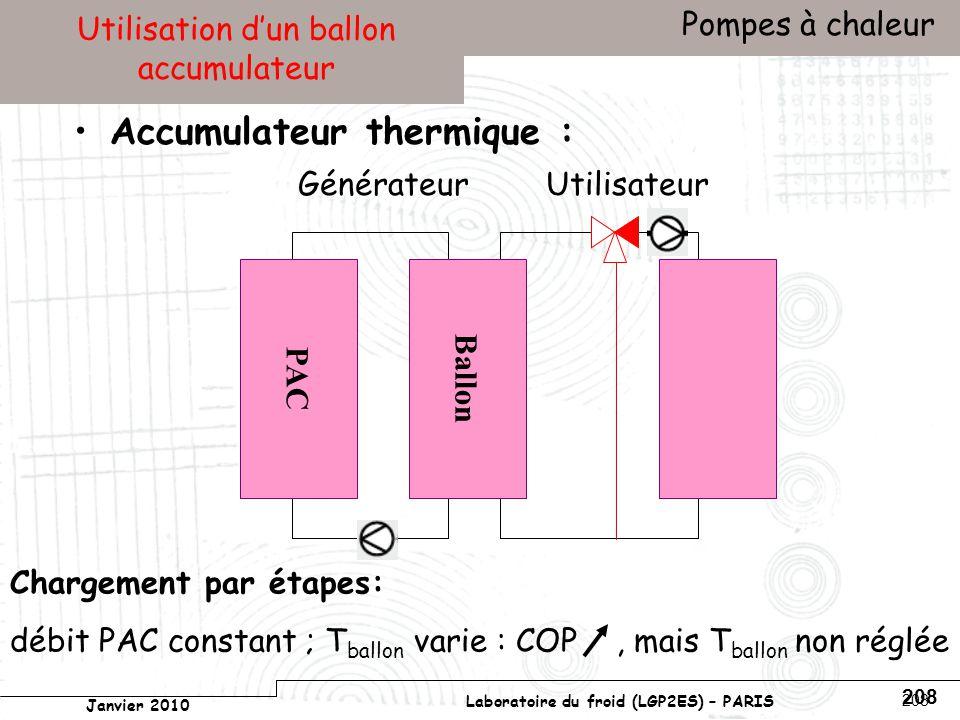 Conservatoire national des arts et métiers Laboratoire du froid (LGP2ES) – PARIS Janvier 2010 Votre titre Pompes à chaleur 208 Utilisation dun ballon accumulateur Accumulateur thermique : UtilisateurGénérateur PAC Ballon Chargement par étapes: débit PAC constant ; T ballon varie : COP, mais T ballon non réglée