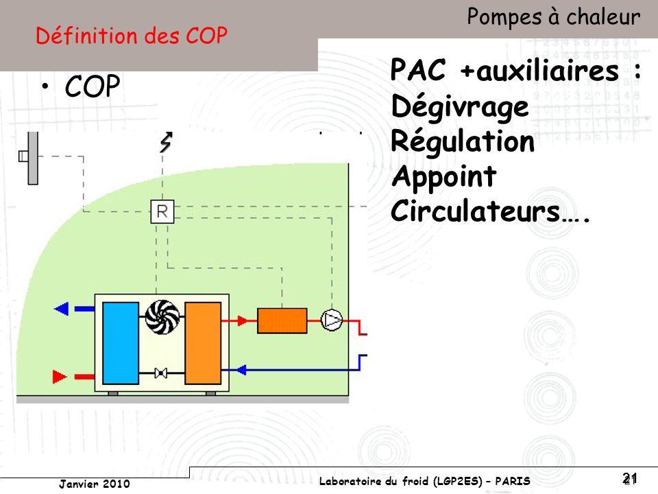 Conservatoire national des arts et métiers Laboratoire du froid (LGP2ES) – PARIS Janvier 2010 Votre titre Pompes à chaleur 21 Définition des COP COP PAC +auxiliaires : Dégivrage Régulation Appoint Circulateurs….