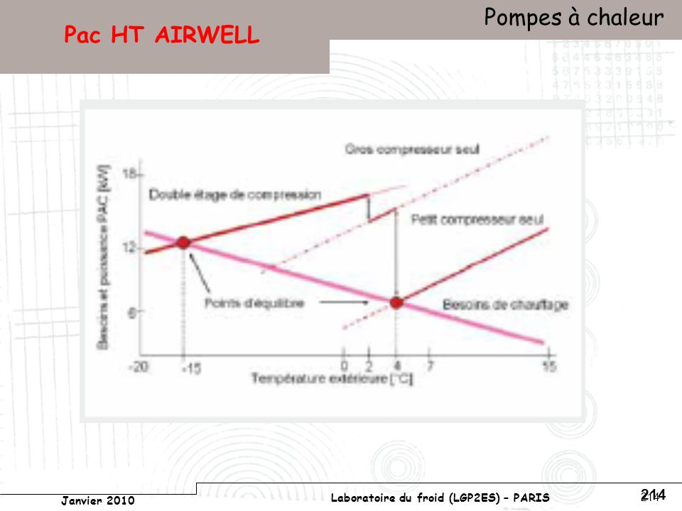 Conservatoire national des arts et métiers Laboratoire du froid (LGP2ES) – PARIS Janvier 2010 Votre titre Pompes à chaleur 214 Pac HT AIRWELL