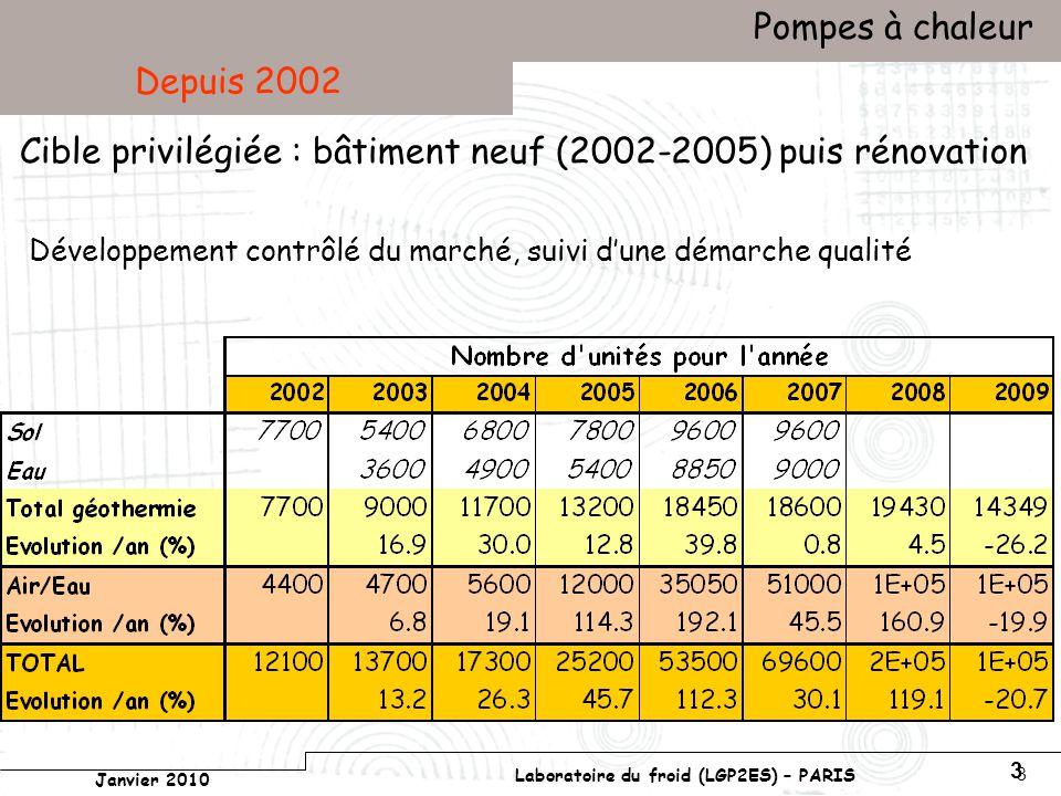 Conservatoire national des arts et métiers Laboratoire du froid (LGP2ES) – PARIS Janvier 2010 Votre titre Pompes à chaleur 14 CopA Doc ADEME
