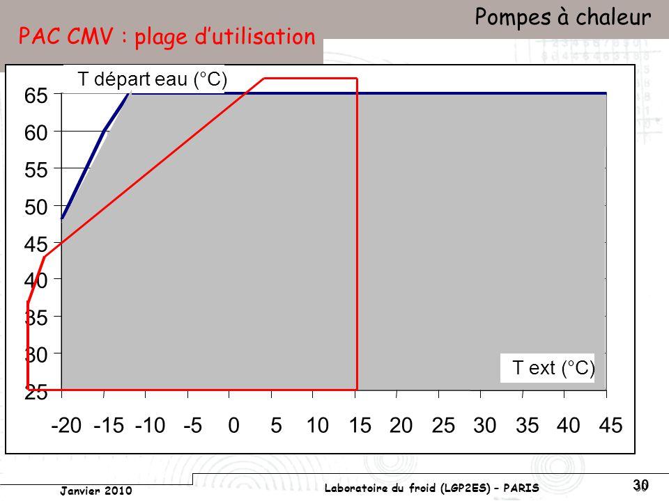 Conservatoire national des arts et métiers Laboratoire du froid (LGP2ES) – PARIS Janvier 2010 Votre titre Pompes à chaleur 30 PAC CMV : plage dutilisation 25 30 35 40 45 50 55 60 65 -20-15-10-5051015202530354045 T départ eau (°C) T ext (°C)