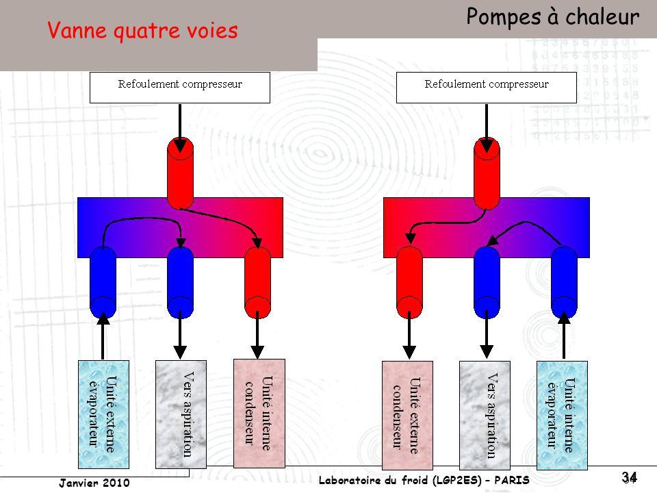 Conservatoire national des arts et métiers Laboratoire du froid (LGP2ES) – PARIS Janvier 2010 Votre titre Pompes à chaleur 34 Vanne quatre voies