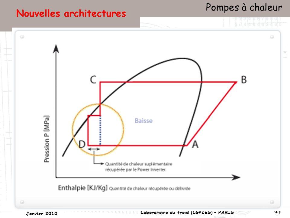 Conservatoire national des arts et métiers Laboratoire du froid (LGP2ES) – PARIS Janvier 2010 Votre titre Pompes à chaleur 41 Nouvelles architectures